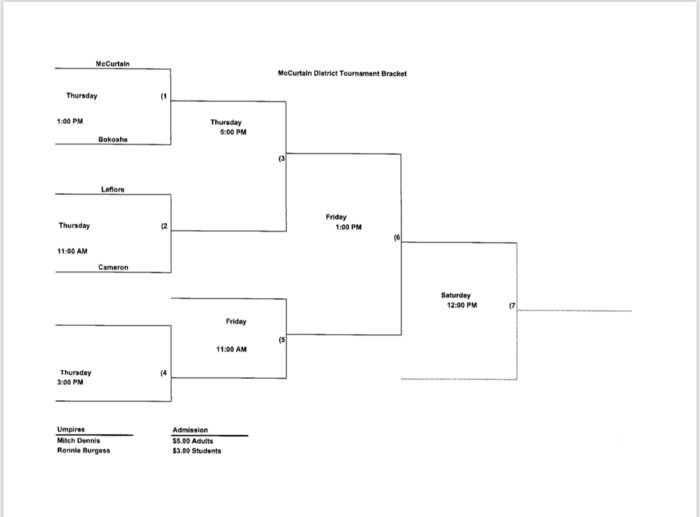 District Baseball Bracket